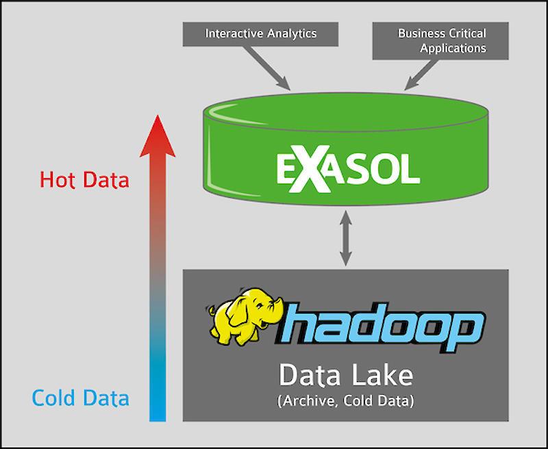 exasol datadrevet hadoop data lake
